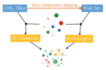 Reasoning with Horn DL Ontologies and Knowledge Graphs