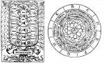 Ramon Llull - Ars Magna Tree and Fig 1.png